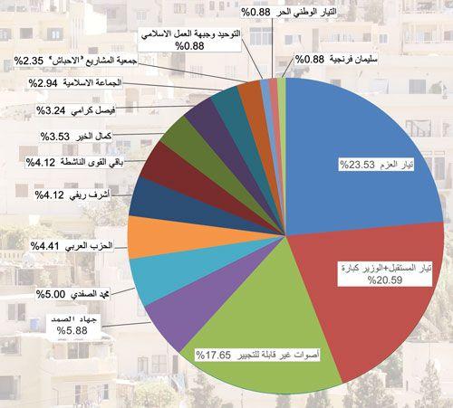 قراءة في دائرة الشمال الثانية طرابلس المنية الضنية الإنتخابية القوى السياسية الطوائف المذاهب القدرات التجييرية التحالفات وتأثيراتها Pie Chart Chart