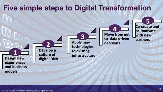 Five Simple Steps To Digital Transformation and Digital Business Disruption