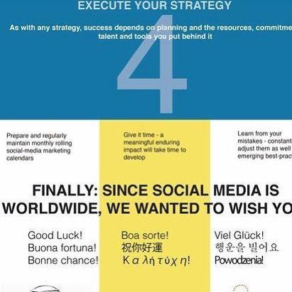 4 steps to a #SocialMedia #strategy #business #smb