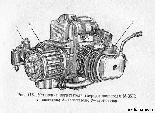ДвигатеРь мотоцикРа УраРМ 35 МотоцикРУраРmotorcycle ural search