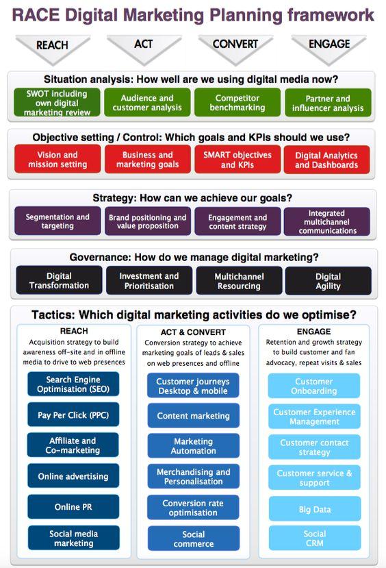 Digital marketing definition using the RACE planning