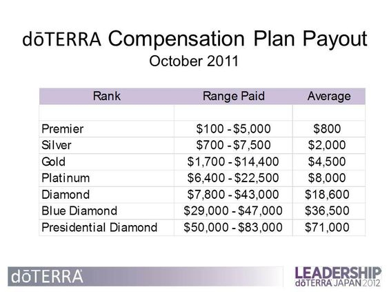 Doterra, October and Money on Pinterest