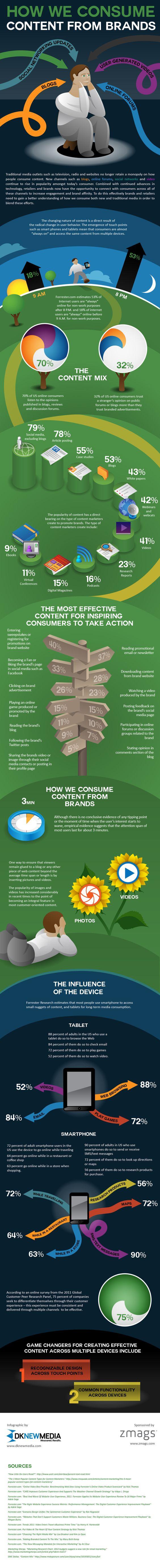 ¿Cómo consumimos el contenido de las marcas? #infografia