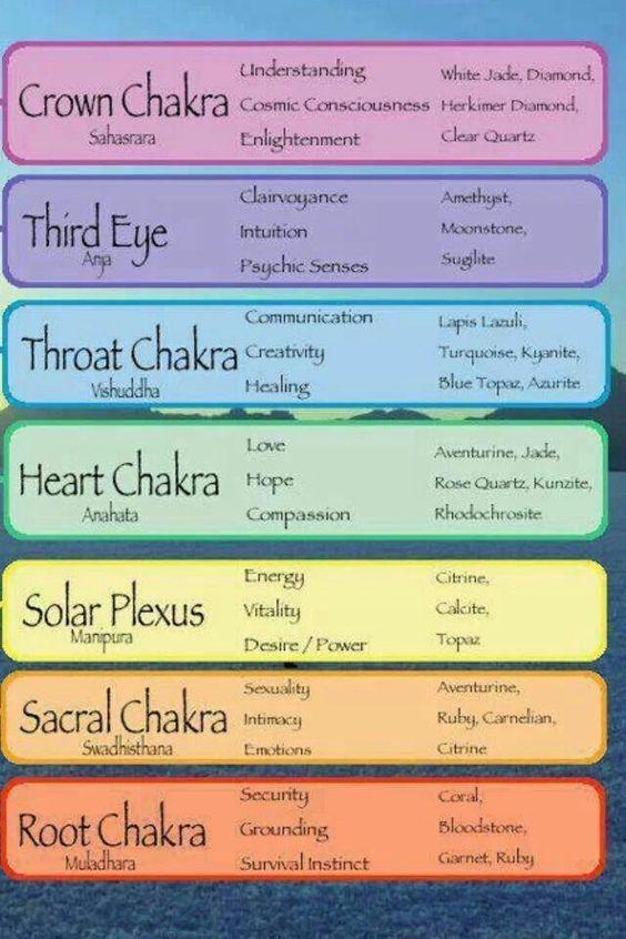 Chakra's en edelstenen