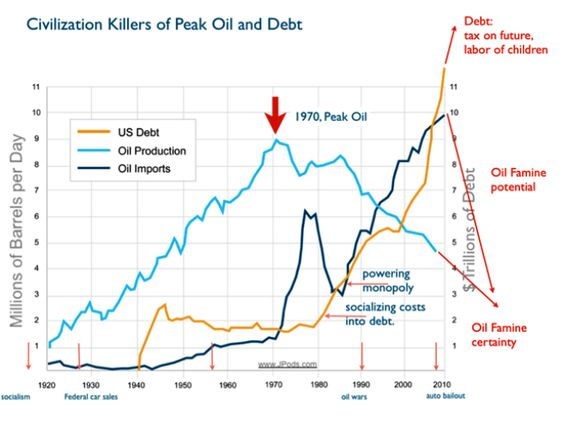 Peak Oil v Debt - What will YOUR cars be worth with NO OIL ~ #LOLGOP Wants To Slash Spending, Cut Taxes = Recipe For Austerity and Recession ~ They Don't Understand That Government Works Like A Car - TAX = BRAKES SPENDING = MORE JOBS, INFRASTRUCTURE, GDP ACCELERATION  http://oilprice.com/Finance/investing-and-trading-reports/How-to-Ensure-Peak-Oil-Doesnt-Bring-the-End-of-Economic-Growth.html