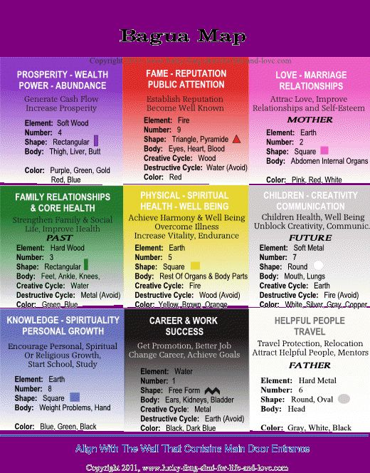 Feng Shui Ba Gua Map For Your Home ~ You can print this Feng Shui