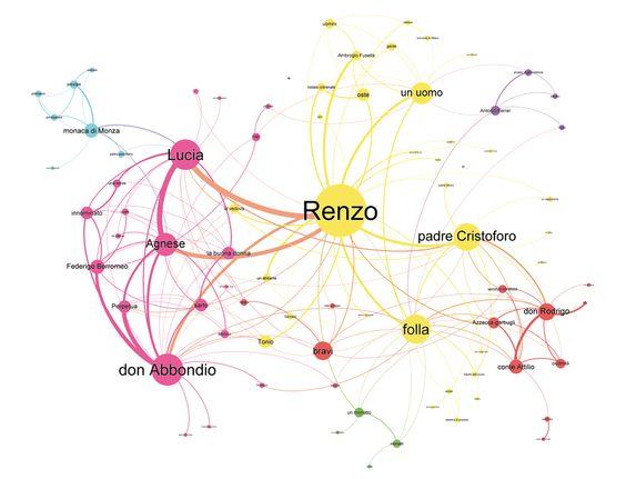 """La Social Network Analysis come supporto alla didattica tradizionale. Grafo dei dialoghi ne """"I Promessi Sposi"""" di Alessandro Manzoni."""