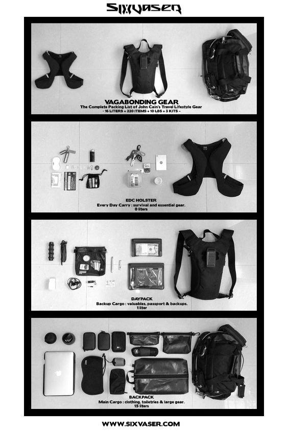 World Travel Vagabonding Gear Packing List for SIXVASER