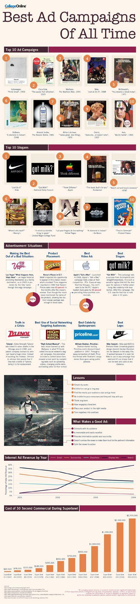 Melhores Ads/slogans de todos os tempos:  Internet Site,  Website, The Time, Web Site, Advertising Campaigns, Las Mejore, Time Infographic, Ad Campaigns