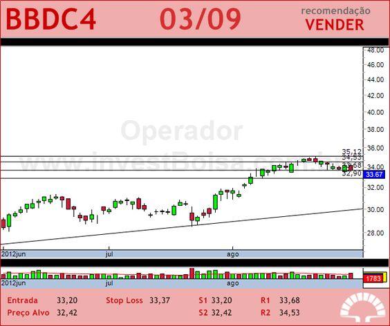 BRADESCO - BBDC4 - 03/09/2012 #BBDC4 #analises #bovespa