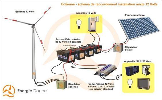 panneaux solaires sur mi casa - Recherche Google PANNEAUX SOLAIRES