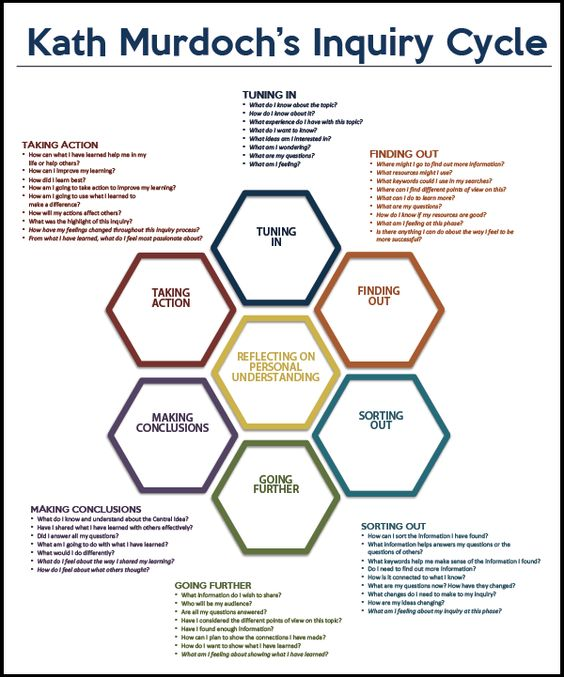 At my school, we use Kath Murdoch's Inquiry Cycle. Many of our staff are new the PYP and new to inquiry-based teaching and learning, so we find this inquiry cycle providessome structure to the elu...