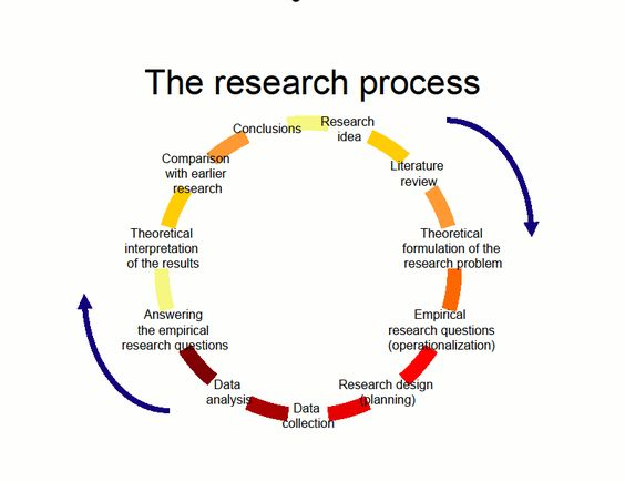 Research methodology for construction dissertation