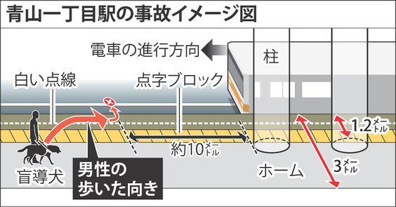 視覚障害者団体が調査へ 東京メトロ、社員に「声がけを」  東京メトロ銀座線の青山一丁目駅(東京都港区)で、盲導犬と歩いていた目の不自由な男性がホームから転落し電車にはねられ死亡した事故の衝撃が広がっている。駅のホームは視覚障害者から「欄干のない橋」と危険視されており、障害者団体は当時の状況などを独自に調査することを決定、メトロは再発防止のため「積極的に声がけすること」を社員に指示した。事故防止にはホームドアが有効だが未設置の駅も多く、視覚障害者は乗客ら周囲の助けの必要性を訴える。