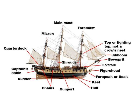Parts Of A Pirate Ship Diagram 62129 | BITNOTE