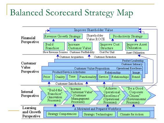 Balanced Scorecard Presentation  Business    Business