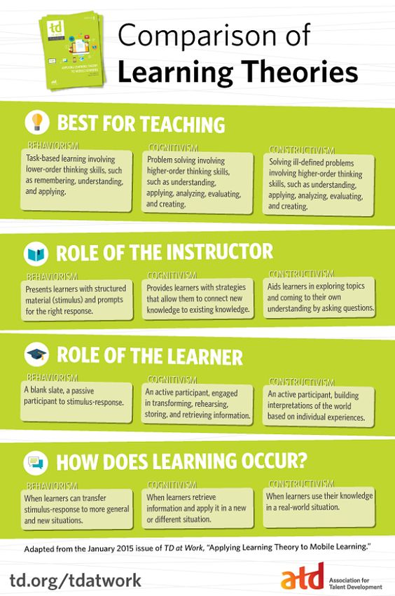 """In order to apply learning theory to mobile learning, you must first understand the three learning theories—behaviorism, cognitivism, and constructivism—and the techniques that are known to promote learning. Adapted from """"Applying Learning Theory to Mobile,"""" this infographic will get you started! #mlearning #elearning"""