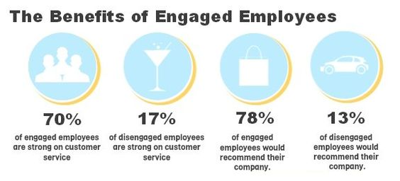 Engaged employees are Productive employees    blog - expeditor resume