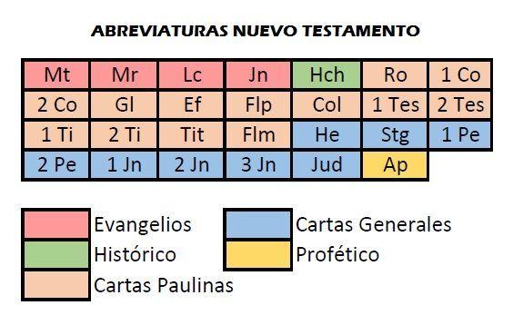 Que Es La Biblia Quien La Escribio Cuantos Libros Tiene Con