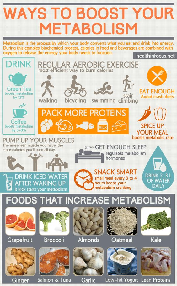 Super Chart Of Ways To Boost Your Metabolism For Increased ...