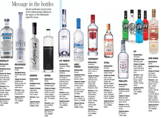 Polish Premium Vodkas | Sapphire Studio Productions: Vodka ...