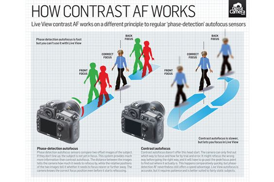 How Live View autofocus works: what your camera's manual doesn't tell you