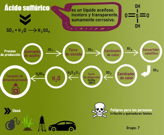 Ácido sulfúrico. GRUPO 7