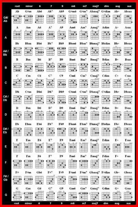 Mm Chords Chord Scales Guitar Chart Gitr Pinterest Guitar And