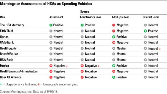 How We Assessed Hsas As Spending Vehicles When Evaluating Hsas As A Spending Vehicle We Focused On Three Main Componen How To Plan Federal Retirement Spending