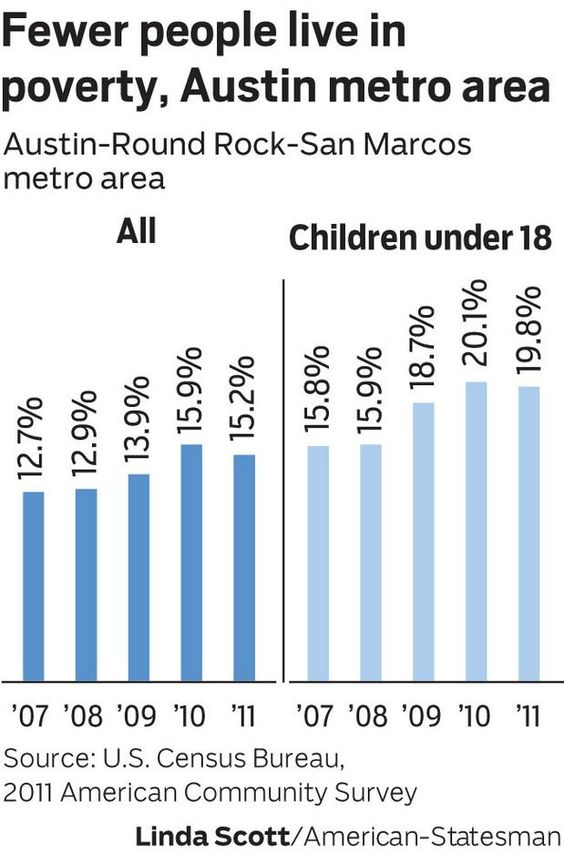 Poverty dips in Austin area for first time since recession