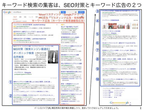 PPC広告の掲載位置「広告ランク=クリック単価×評価スコア」 http://yokotashurin.com/etc/ppc-score.html