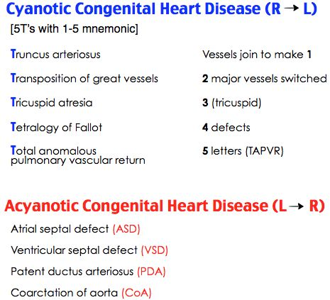 Cyanotic vs Acyanotic Congenital Heart Disease: