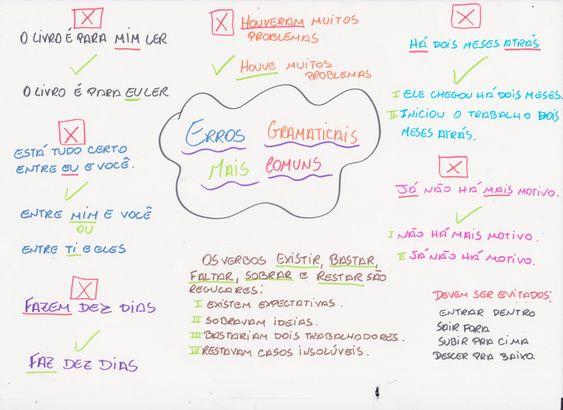 Como ter ideias para fazer uma redação