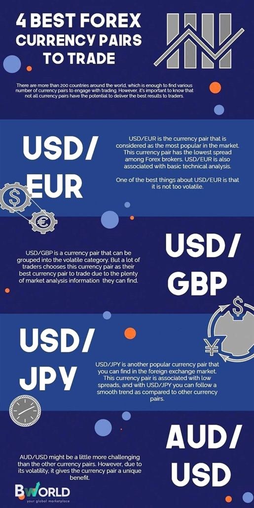 The Best Tips For Becoming A Forex Success Forex Currency Forex