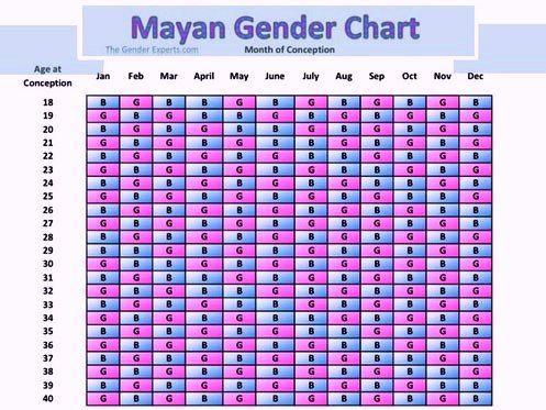 Mayan 2020 Calendar Gander Chart Printable Gender Calendar Gender Prediction Calendar Mayan Calendar Gender