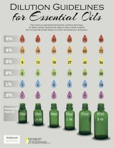When you know specifically what dilution is needed for an application, you can use this chart to guide accurate dilution strengths of essential oils.