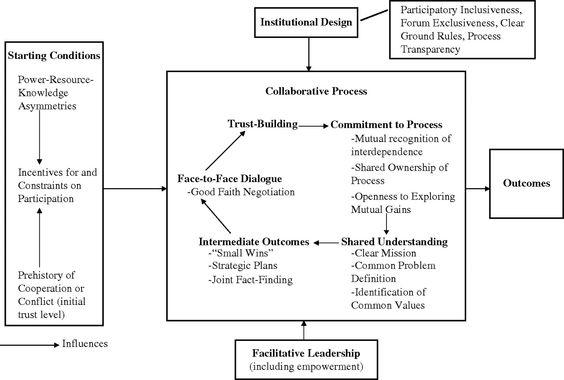 Teaching Collaborative Governance ~ Pinterest the world s catalog of ideas