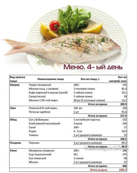 план питания для похудения ешь и