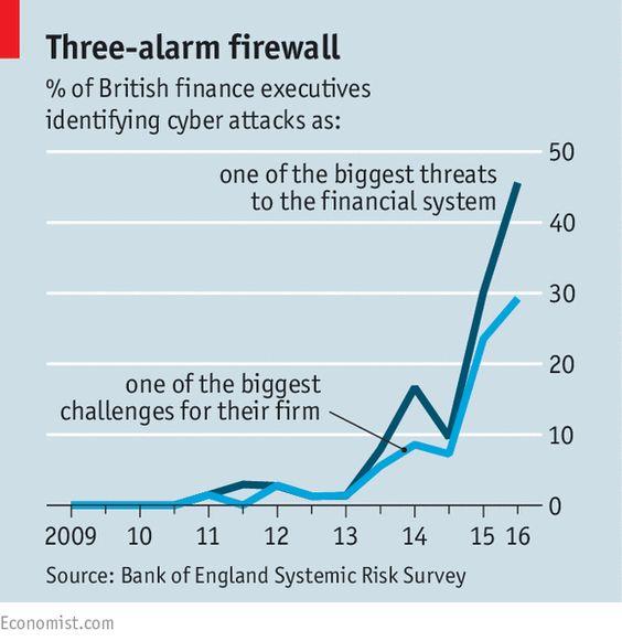 Heist finance | The Economist