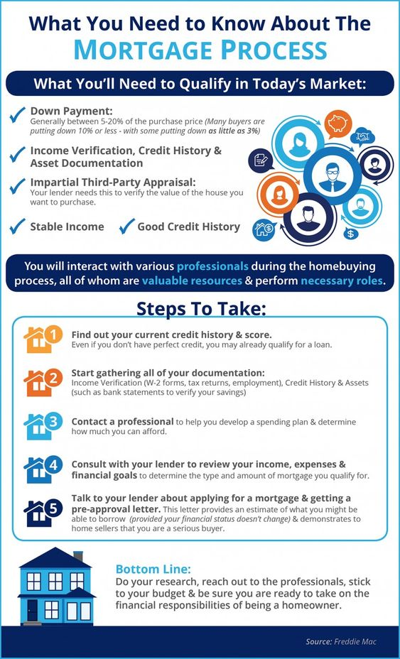 Know your credit history and score, gather your documents, contact a professional, consult with your lender, apply for a loan and get a pre-approval letter.