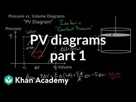 Pv Diagrams Part 1 Work And Isobaric Processes Chemical Processes Mcat Khan Academy Youtube Khan Academy Mcat Academy
