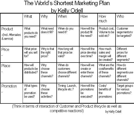 marketingplan - Google-Suche