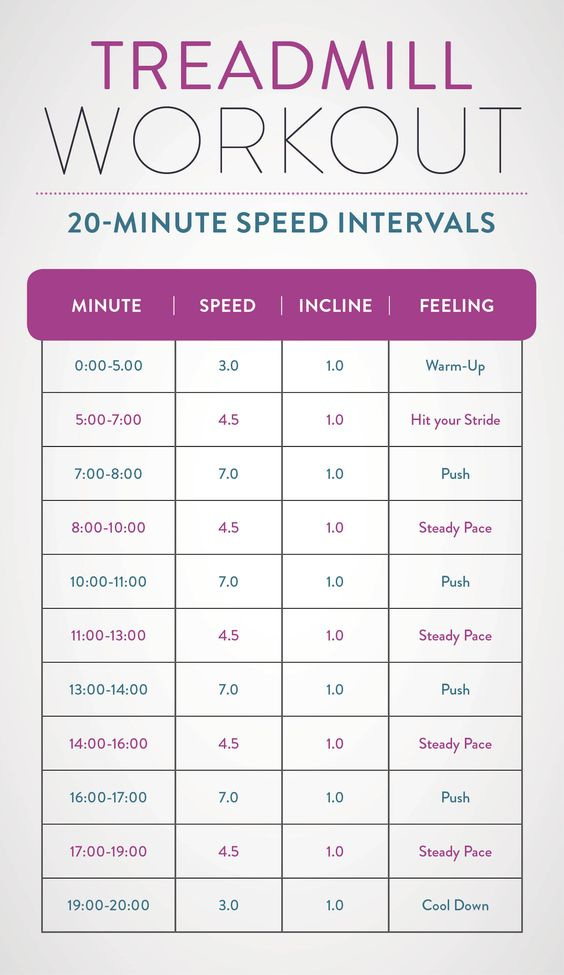 This treadmill workout has speed intervals for a greater calorie burn in 20 minutes than you would from an easy/moderate pace for an hour!: