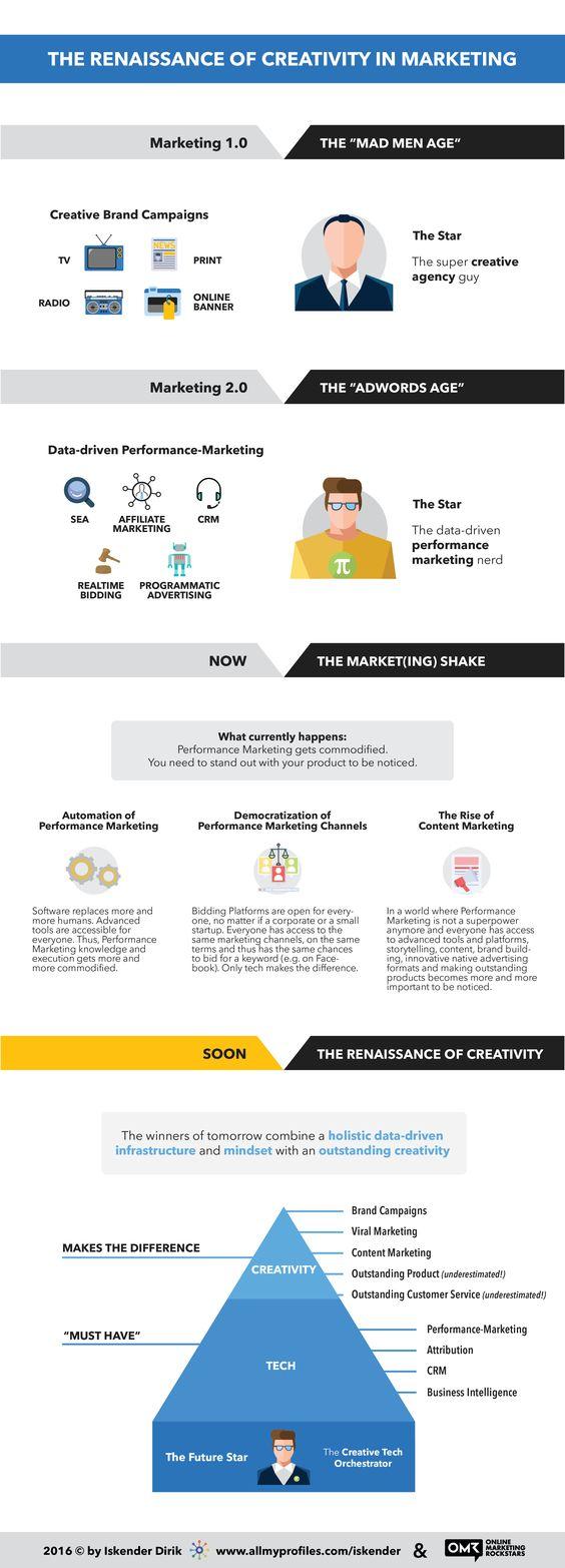 Infografik Renaissance Kreativität