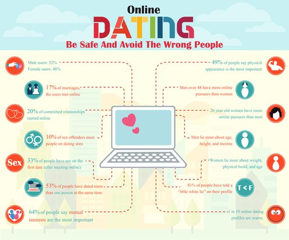 Do You Think On the web Dating Is Safe