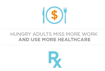 Hungry Adults miss more work and use more healthcare. www.charitysub.org