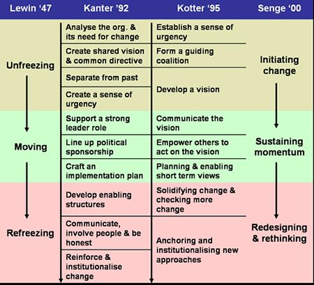 lewin s change model combined with kotter s eight step change model There are several models of change management: john kotter's 8-step process  for leading change  it consists of eight stages:  the change management  foundation is shaped like a pyramid with project.