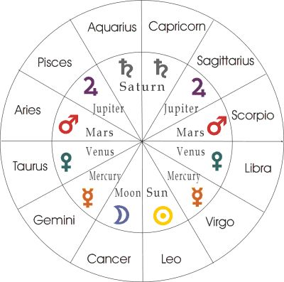 How Sexy are You? Sexy Aspects in Astrology | Lipstick Alley