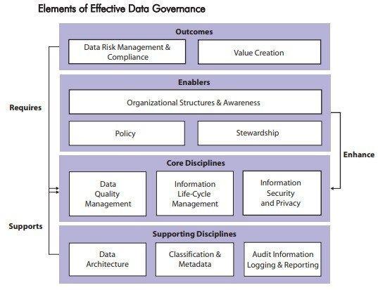 Data Governance Maturity Models Ibm Master Data Management Data Organizational Structure