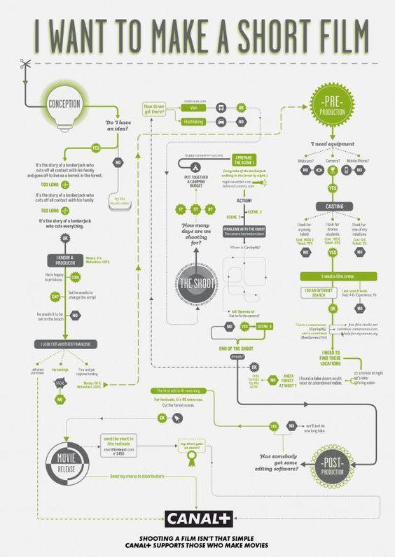 Make a short film infographic